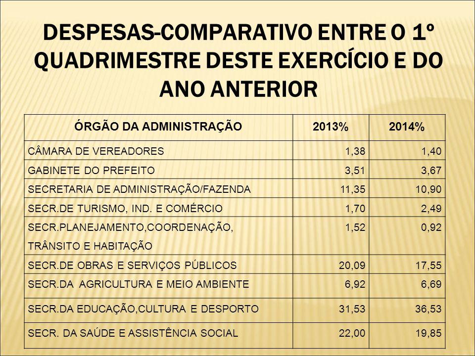 DESPESAS-COMPARATIVO ENTRE O 1º QUADRIMESTRE DESTE EXERCÍCIO E DO ANO ANTERIOR ÓRGÃO DA ADMINISTRAÇÃO2013%2014% CÂMARA DE VEREADORES1,381,40 GABINETE DO PREFEITO3,513,67 SECRETARIA DE ADMINISTRAÇÃO/FAZENDA11,3510,90 SECR.DE TURISMO, IND.