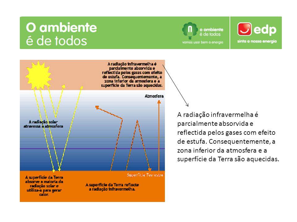 A radiação infravermelha é parcialmente absorvida e reflectida pelos gases com efeito de estufa. Consequentemente, a zona inferior da atmosfera e a su