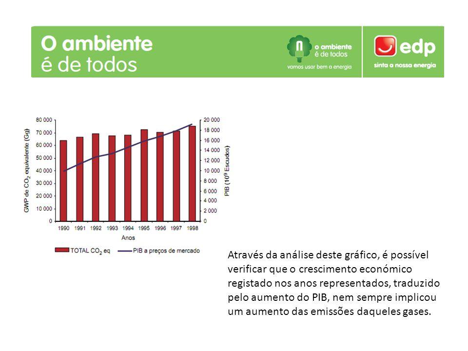 Através da análise deste gráfico, é possível verificar que o crescimento económico registado nos anos representados, traduzido pelo aumento do PIB, ne