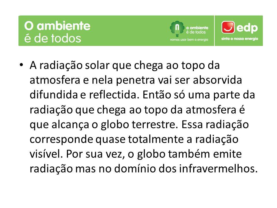 A radiação solar que chega ao topo da atmosfera e nela penetra vai ser absorvida difundida e reflectida. Então só uma parte da radiação que chega ao t
