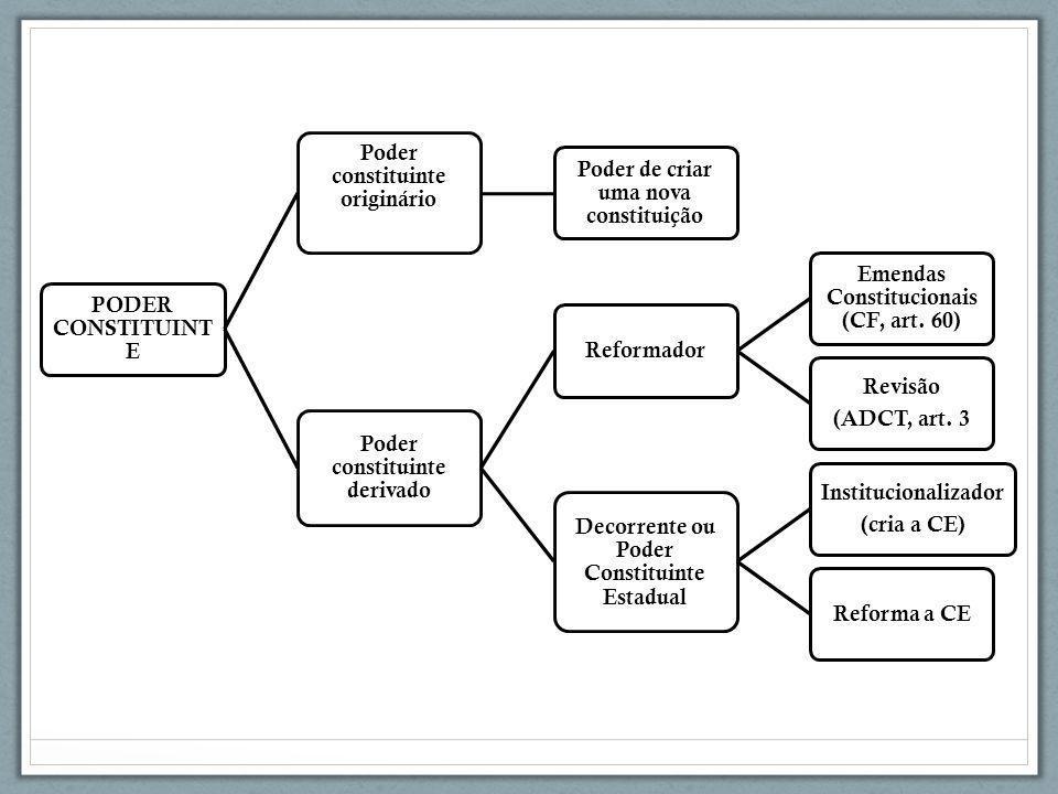 PODER CONSTITUINT E Poder constituinte originário Poder de criar uma nova constituição Poder constituinte derivado Reformador Emendas Constitucionais