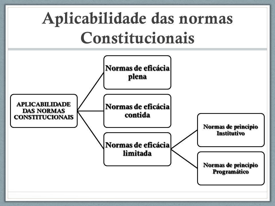 Aplicabilidade das normas Constitucionais APLICABILIDADE DAS NORMAS CONSTITUCIONAIS Normas de eficácia plena Normas de eficácia contida Normas de efic