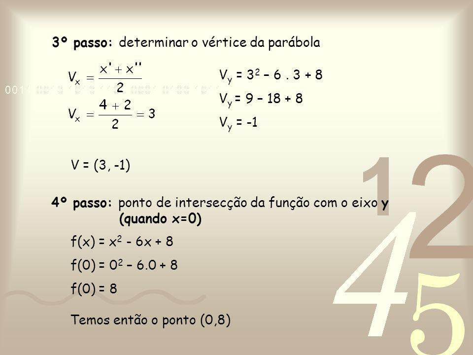 3º passo: determinar o vértice da parábola V y = 3 2 – 6. 3 + 8 V y = 9 – 18 + 8 V y = -1 V = (3, -1) 4º passo: ponto de intersecção da função com o e