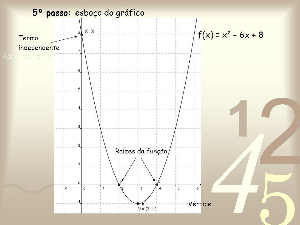 5º passo: esboço do gráfico f(x) = x 2 – 6x + 8 Termo independente Raízes da função Vértice