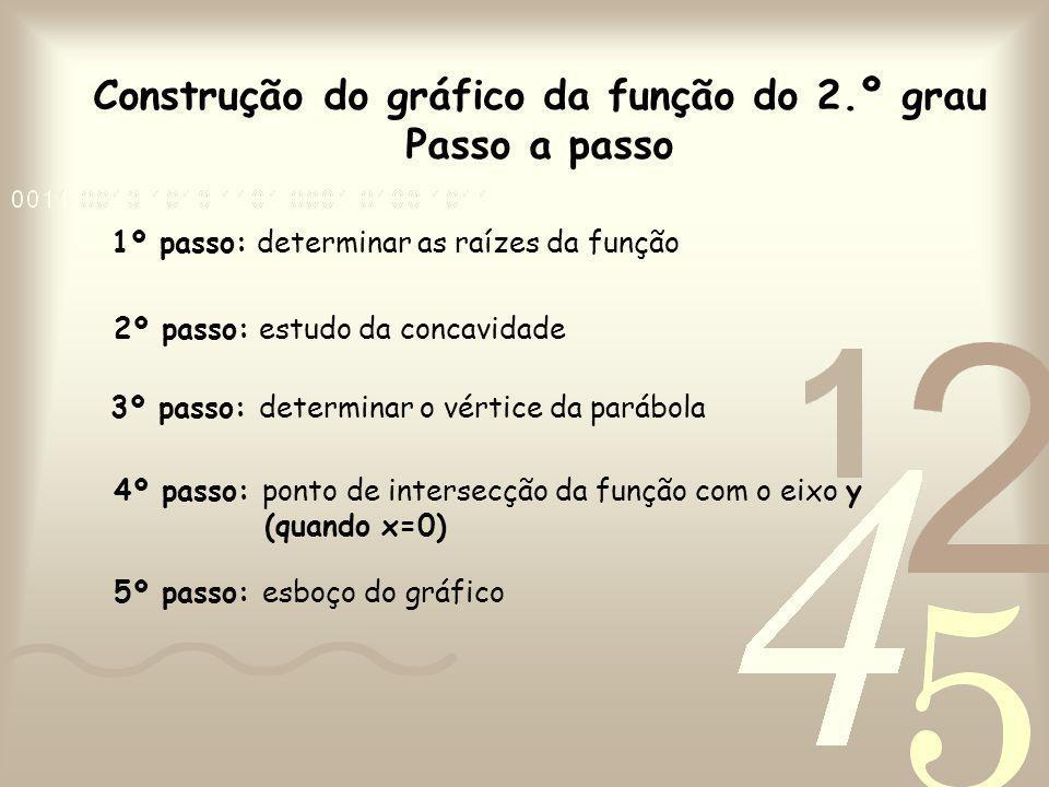 Construção do gráfico da função do 2.º grau Passo a passo 1º passo: determinar as raízes da função 2º passo: estudo da concavidade 3º passo: determinar o vértice da parábola 4º passo: ponto de intersecção da função com o eixo y (quando x=0) 5º passo: esboço do gráfico