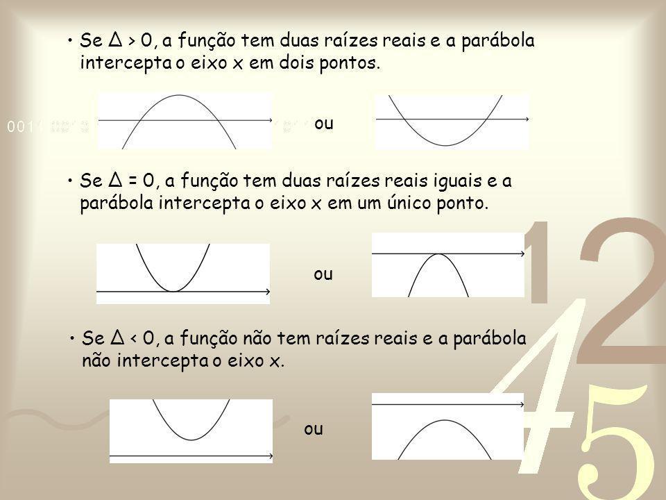 Se ∆ = 0, a função tem duas raízes reais iguais e a parábola intercepta o eixo x em um único ponto. Se ∆ < 0, a função não tem raízes reais e a parábo