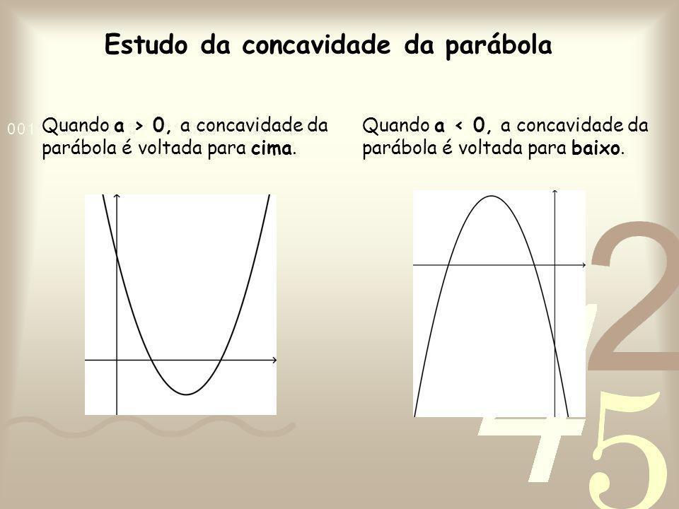 Estudo da concavidade da parábola Quando a > 0, a concavidade da parábola é voltada para cima. Quando a < 0, a concavidade da parábola é voltada para