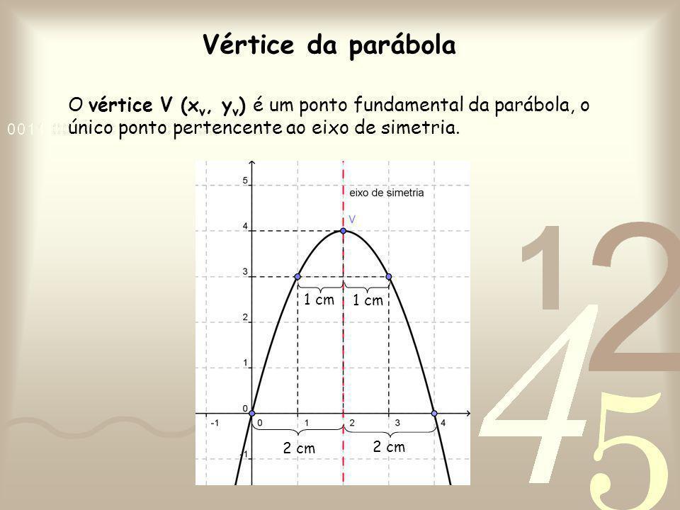 Vértice da parábola O vértice V (x v, y v ) é um ponto fundamental da parábola, o único ponto pertencente ao eixo de simetria. 1 cm 2 cm