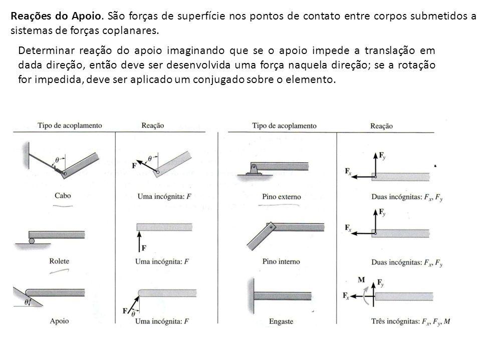 Como a área da seção transversal da barra é constante, a maior tensão normal média ocorre em BC; Sol: força axial interna na região AB: força axial interna na região BC: força axial interna na região CD: Diagrama: Graficamente, o volume (ou bloco ) dessa distribuição de tensão equivale à carga de 30 kN; isto é, 30 k N = (87,5 MPa)(35 mm)(10 mm).