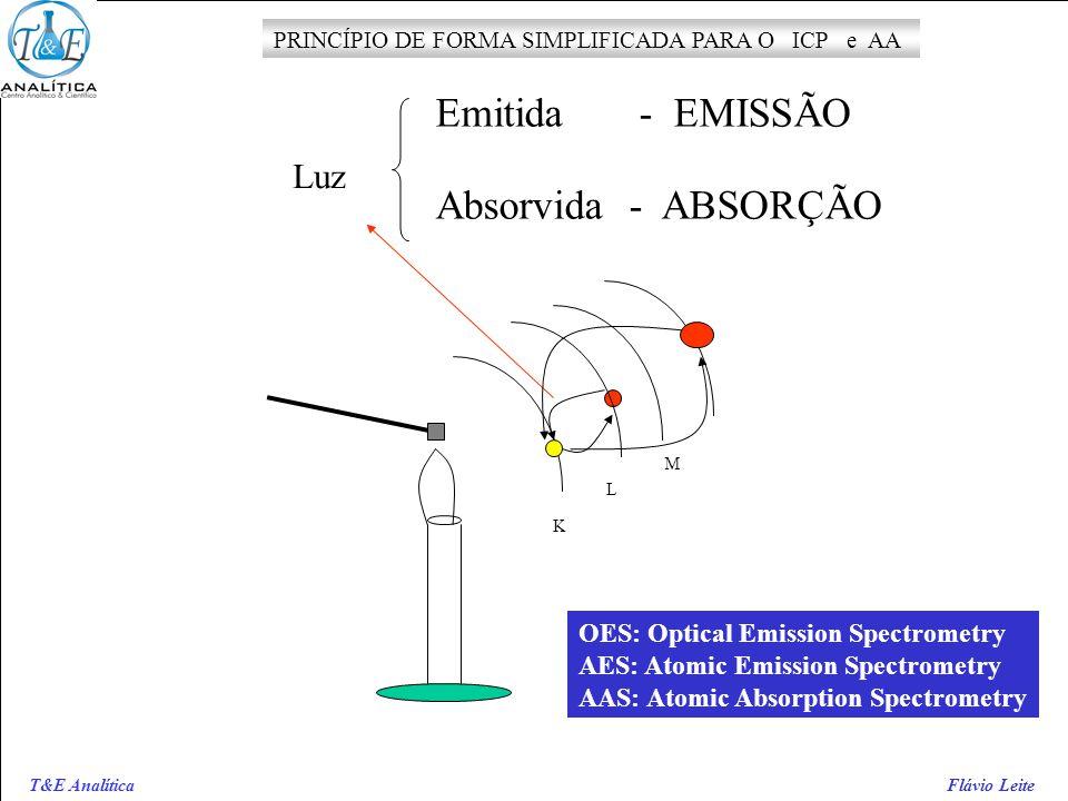T&E Analítica Flávio Leite Luz K L M Emitida - EMISSÃO Absorvida - ABSORÇÃO PRINCÍPIO DE FORMA SIMPLIFICADA PARA O ICP e AA OES: Optical Emission Spec