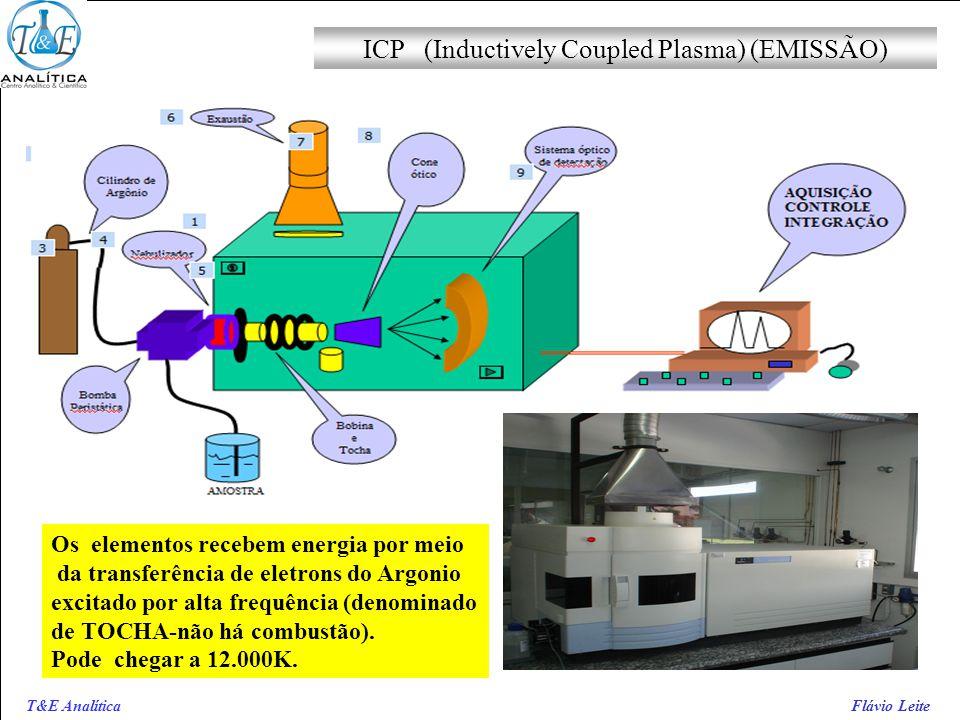 T&E Analítica Flávio Leite ICP (Inductively Coupled Plasma) (EMISSÃO) Os elementos recebem energia por meio da transferência de eletrons do Argonio ex