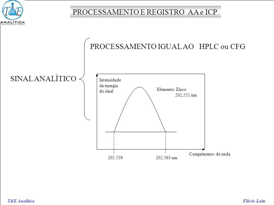 T&E Analítica Flávio Leite PROCESSAMENTO E REGISTRO AA e ICP SINAL ANALÍTICO PROCESSAMENTO IGUAL AO HPLC ou CFG Intensidade da energia do sinal Compri