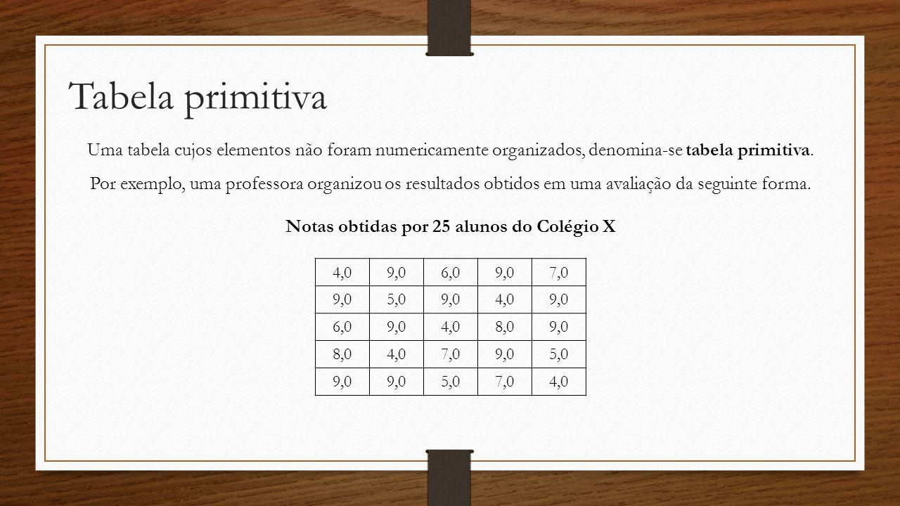 Tabela primitiva Uma tabela cujos elementos não foram numericamente organizados, denomina-se tabela primitiva. Por exemplo, uma professora organizou o