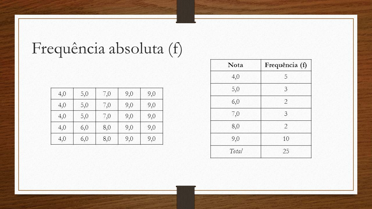 Frequência absoluta (f) 4,05,07,09,0 4,05,07,09,0 4,05,07,09,0 4,06,08,09,0 4,06,08,09,0 NotaFrequência (f) 4,05 5,03 6,02 7,03 8,02 9,010 Total25
