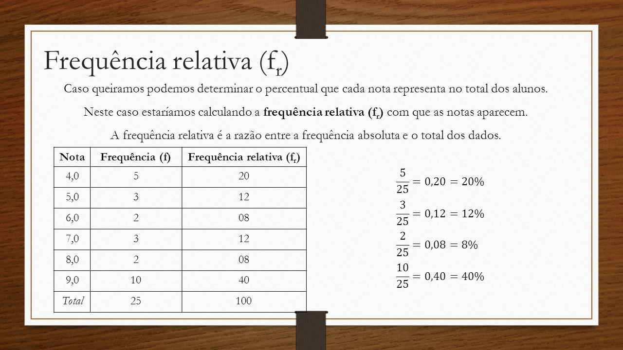 Frequência relativa (f r ) NotaFrequência (f)Frequência relativa (f r ) 4,0520 5,0312 6,0208 7,0312 8,0208 9,01040 Total25100 Caso queiramos podemos d