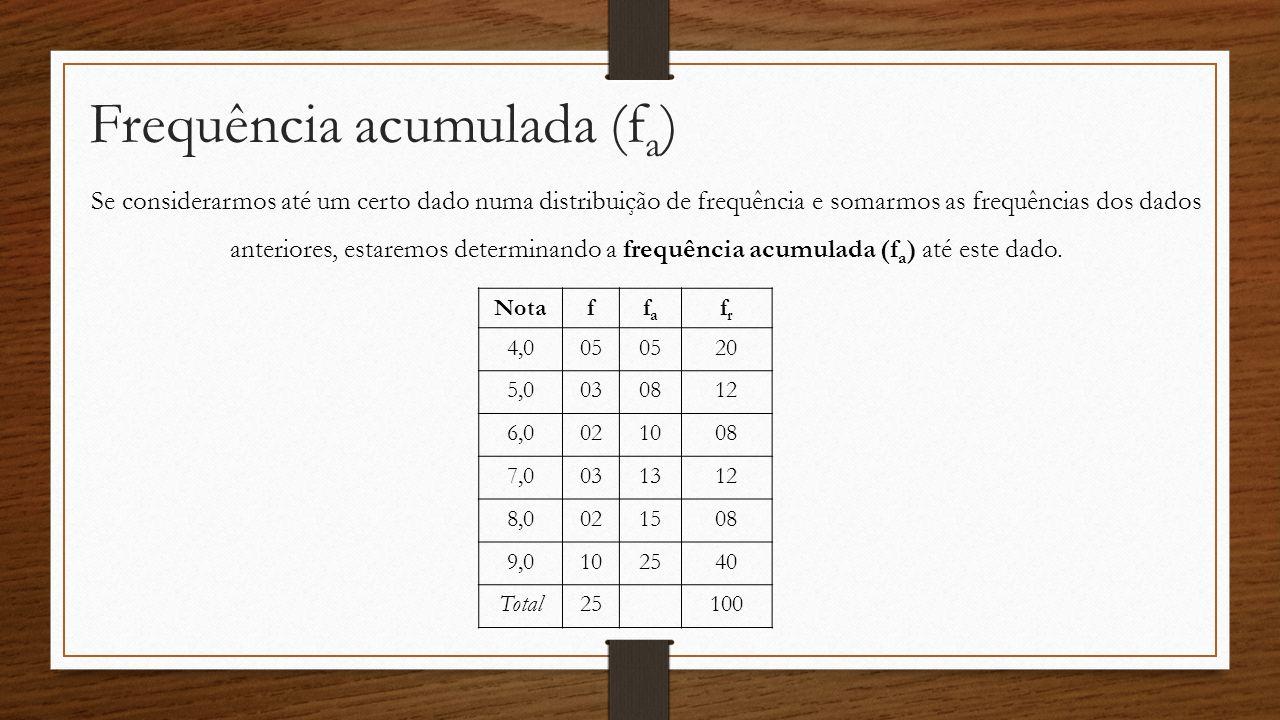 Frequência acumulada (f a ) Notaffafa frfr 4,005 20 5,0030812 6,0021008 7,0031312 8,0021508 9,0102540 Total25100 Se considerarmos até um certo dado nu