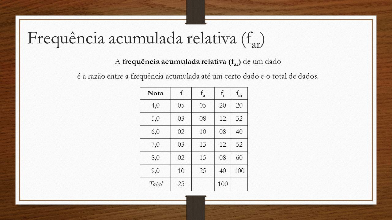 Frequência acumulada relativa (f ar ) Notaffafa frfr f ar 4,005 20 5,003081232 6,002100840 7,003131252 8,002150860 9,0102540100 Total25100 A frequênci