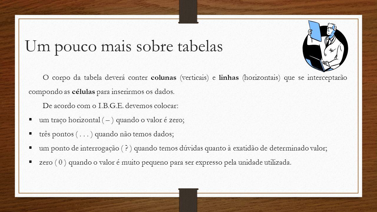 Exemplo de tabela Produção (1.000 t)Anos 1991 1992 1993 1994 1995 2.535 2.666 2.122 3.750 2.007 Produção de Café no Brasil Título Cabeçalho Linhas FONTE: I.B.G.E.
