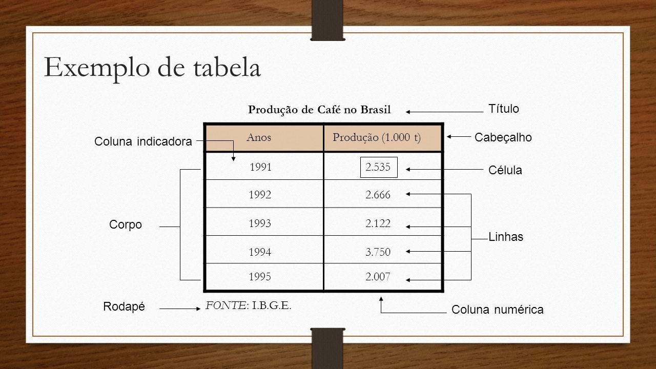 Exemplo de tabela Produção (1.000 t)Anos 1991 1992 1993 1994 1995 2.535 2.666 2.122 3.750 2.007 Produção de Café no Brasil Título Cabeçalho Linhas FON