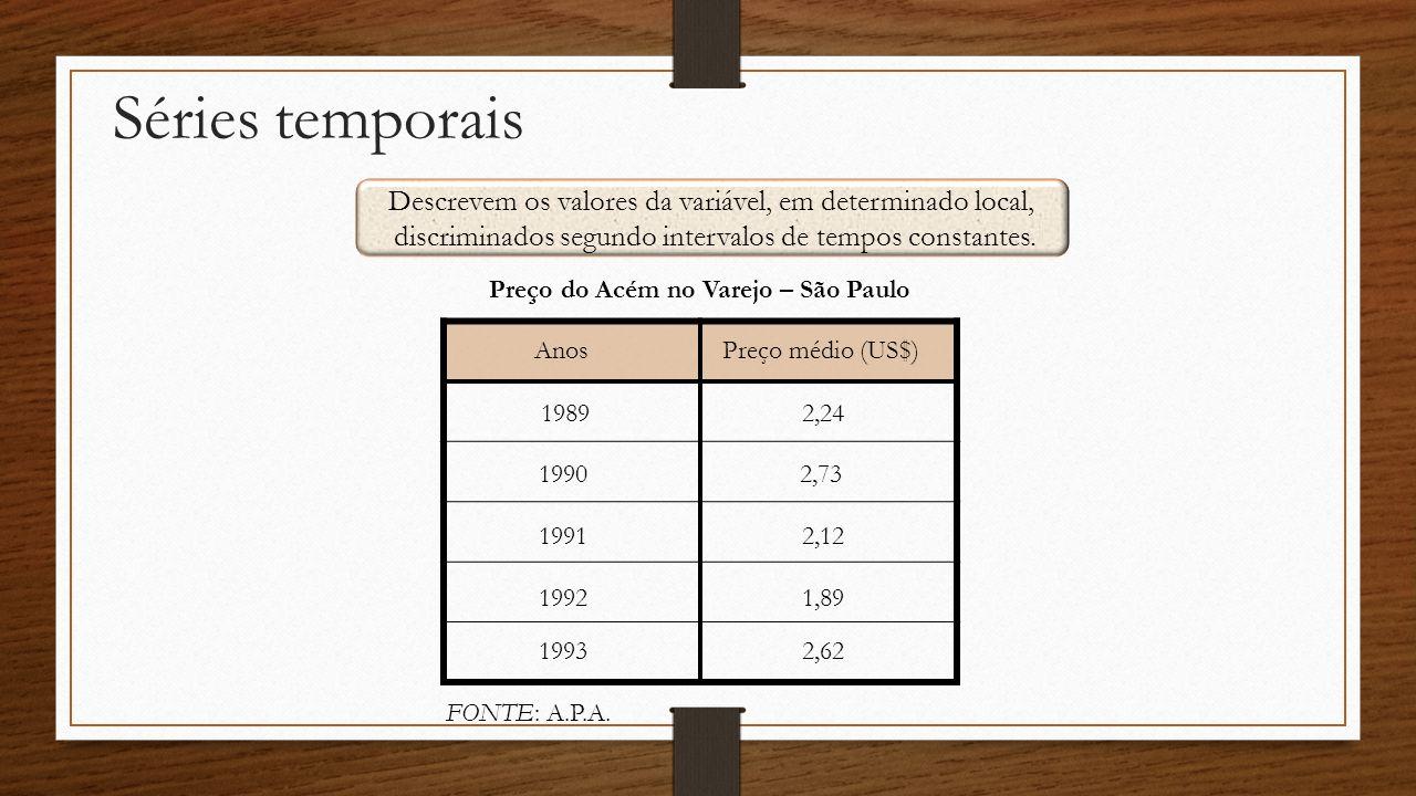 Séries temporais Descrevem os valores da variável, em determinado local, discriminados segundo intervalos de tempos constantes. Preço médio (US$)Anos