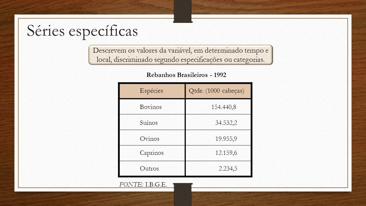 Séries específicas Descrevem os valores da variável, em determinado tempo e local, discriminado segundo especificações ou categorias. Qtde. (1000 cabe