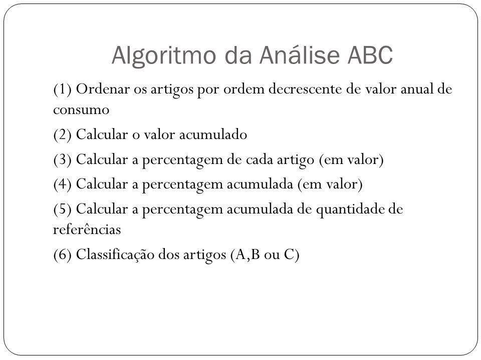 Algoritmo da Análise ABC (1) Ordenar os artigos por ordem decrescente de valor anual de consumo (2) Calcular o valor acumulado (3) Calcular a percenta
