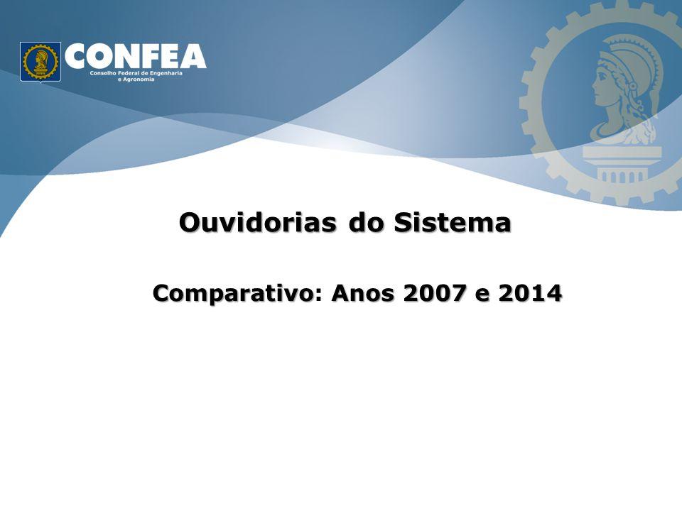 Ouvidorias do Sistema ComparativoAnos 2007 e 2014 Comparativo: Anos 2007 e 2014
