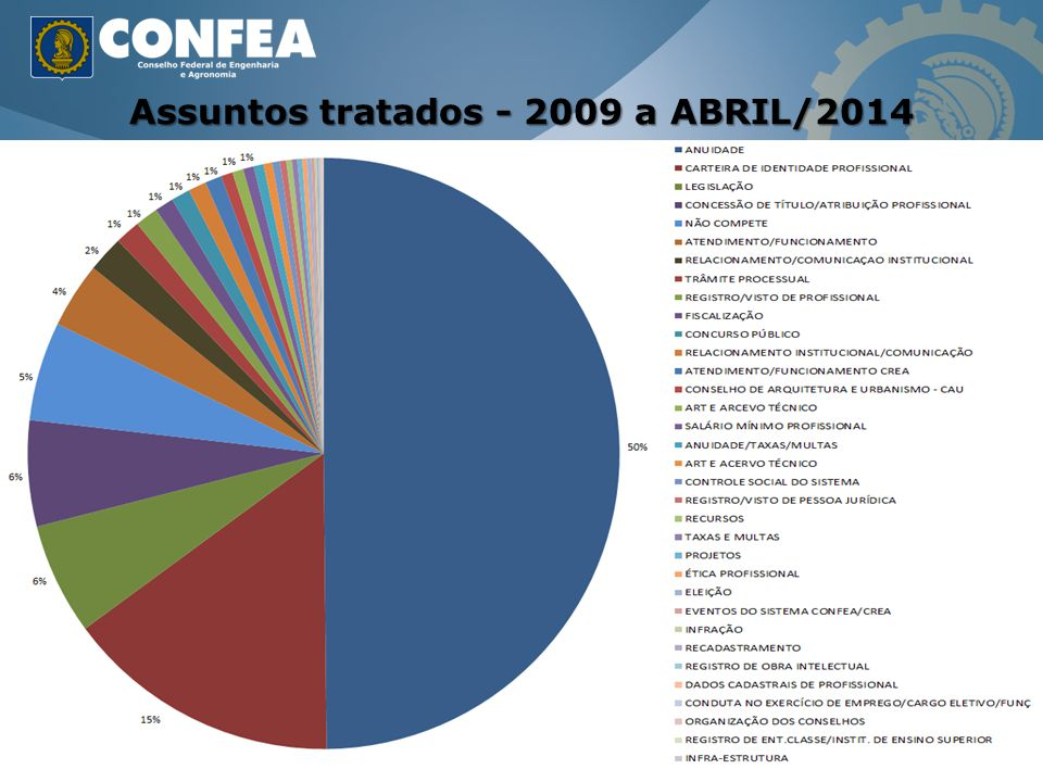 Assuntos tratados - 2009 a ABRIL/2014