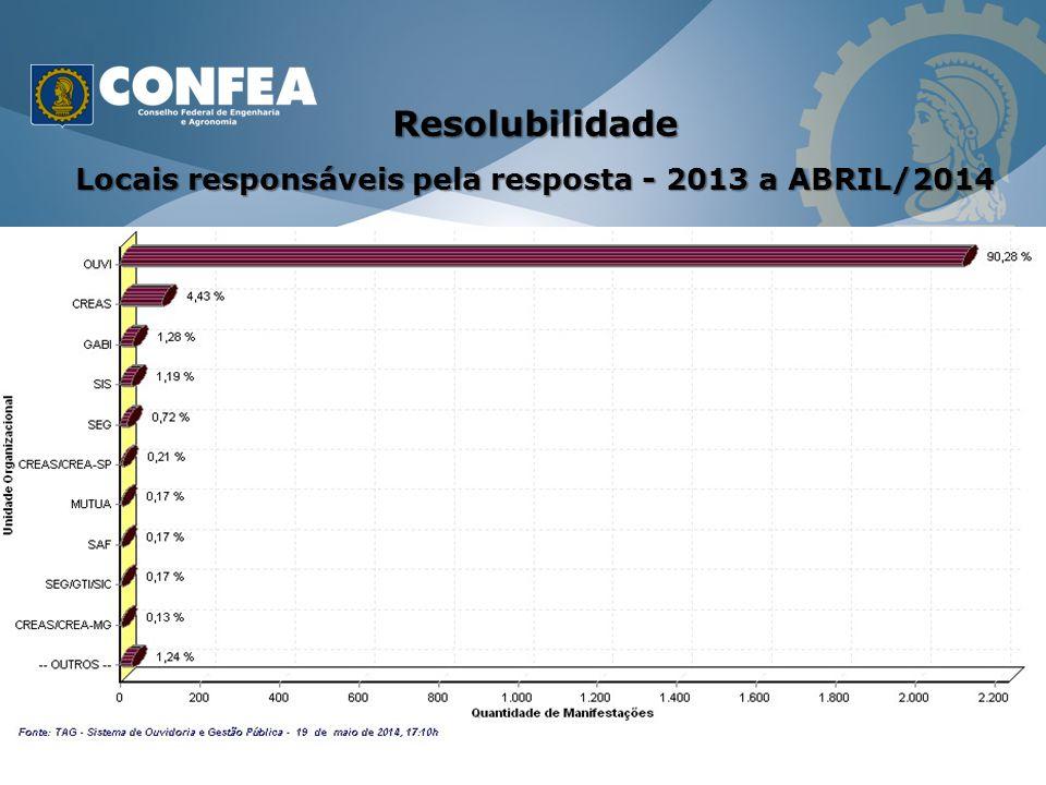 Resolubilidade Locais responsáveis pela resposta - 2013 a ABRIL/2014