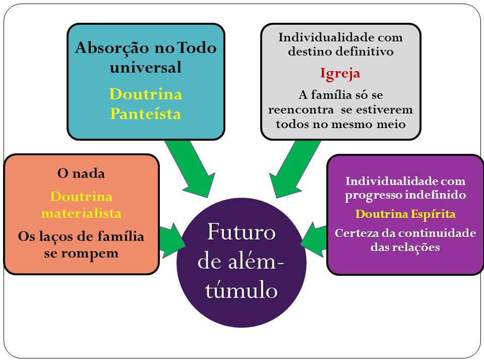 Futuro de além- túmulo O nada Doutrina materialista Os laços de família se rompem Absorção no Todo universal Doutrina Panteísta Individualidade com de
