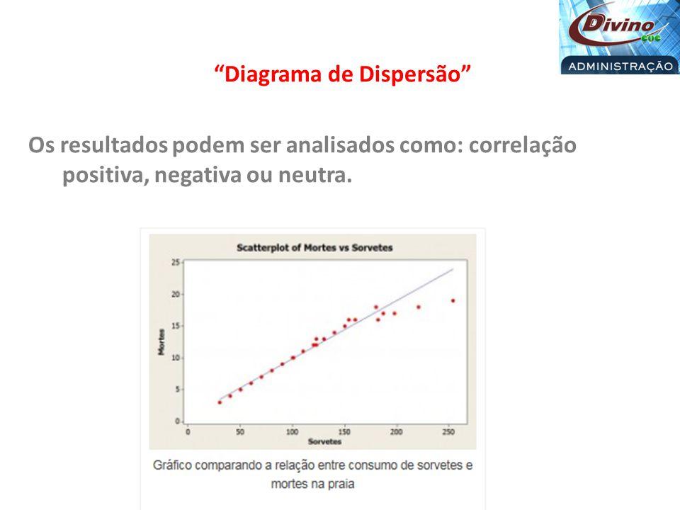 Diagrama de Dispersão Os resultados podem ser analisados como: correlação positiva, negativa ou neutra.