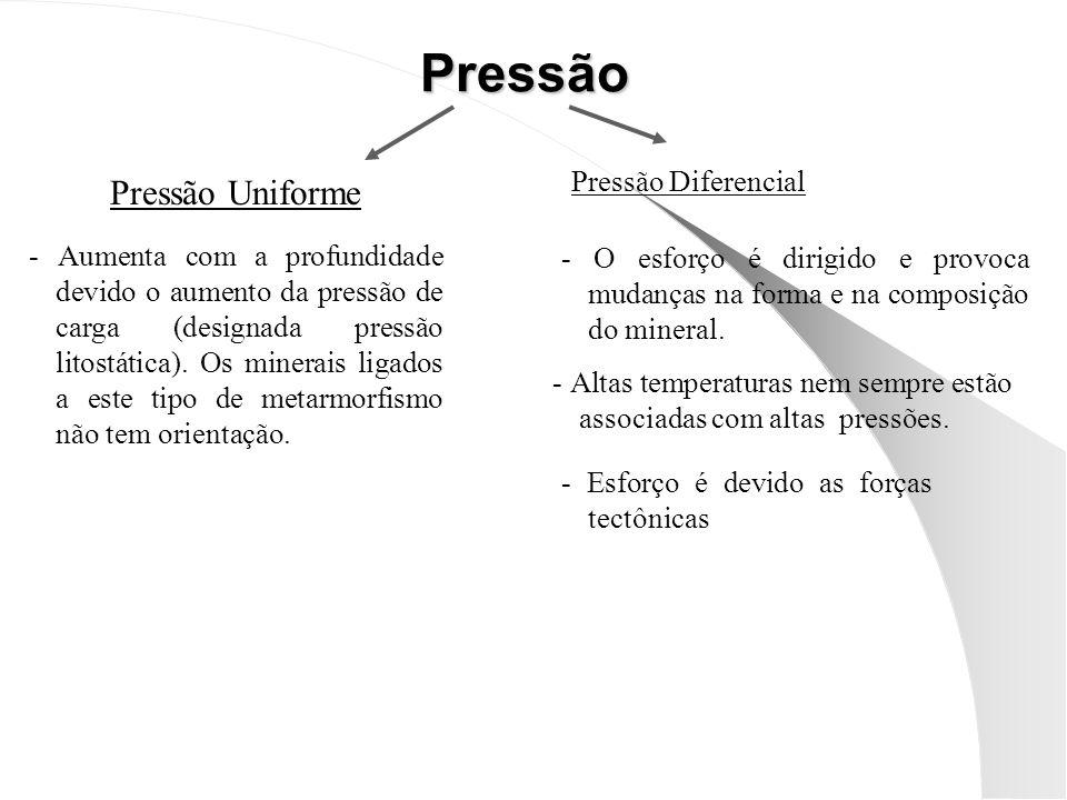 Pressão Uniforme Pressão - Aumenta com a profundidade devido o aumento da pressão de carga (designada pressão litostática).