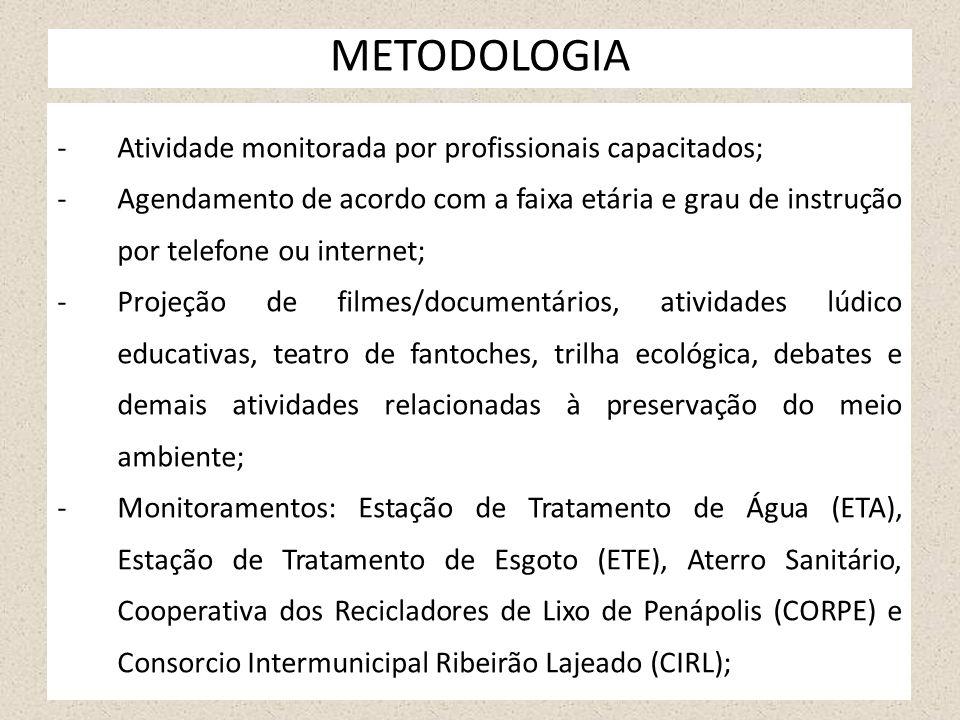 METODOLOGIA -Atividade monitorada por profissionais capacitados; -Agendamento de acordo com a faixa etária e grau de instrução por telefone ou interne