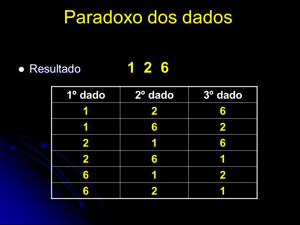 Paradoxo dos dados Resultado Resultado 1 2 6 1º dado2º dado3º dado 126 162 216 261 612 621