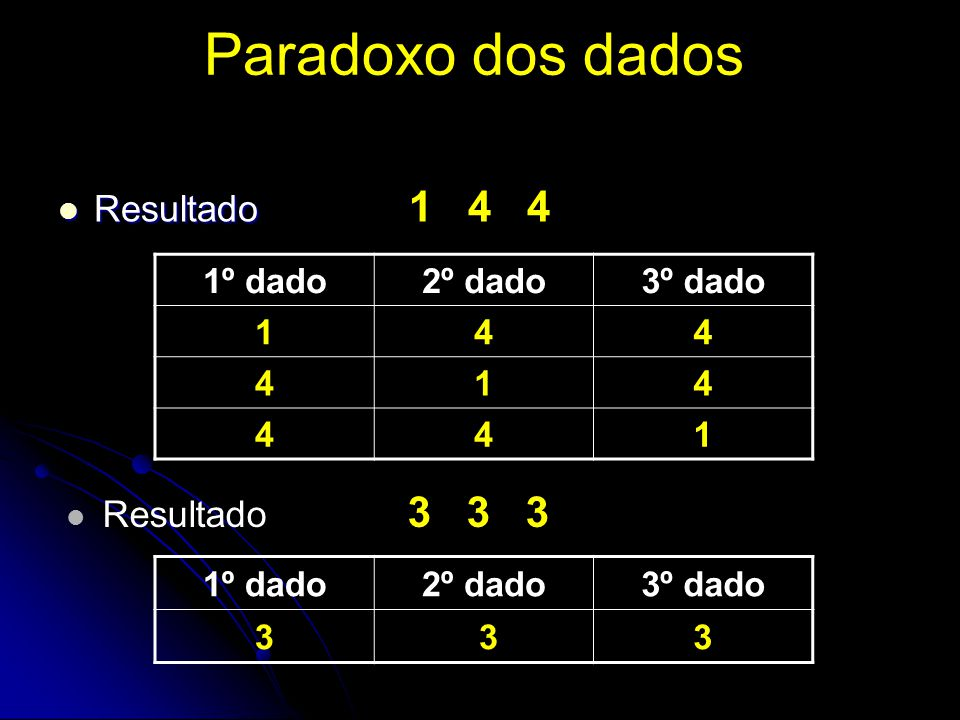 Paradoxo dos dados Resultado Resultado 1 4 4 1º dado2º dado3º dado 144 414 441 Resultado 3 3 3 1º dado2º dado3º dado 3 33