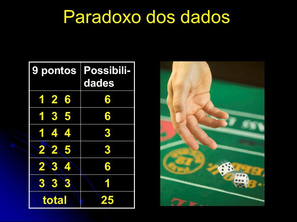 Paradoxo dos dados 9 pontosPossibili- dades 1 2 66 1 3 56 1 4 43 2 2 53 2 3 46 3 3 31 total25