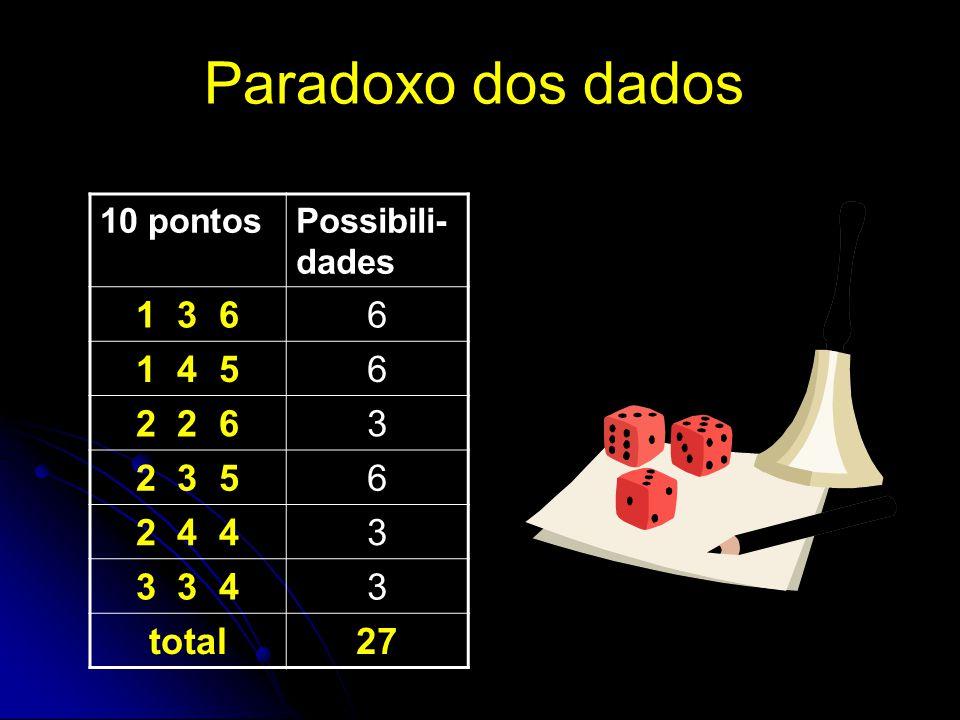 Paradoxo dos dados 10 pontosPossibili- dades 1 3 66 1 4 56 2 2 63 2 3 56 2 4 43 3 3 43 total27