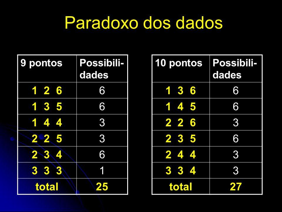 Paradoxo dos dados 9 pontosPossibili- dades 1 2 66 1 3 56 1 4 43 2 2 53 2 3 46 3 3 31 total25 10 pontosPossibili- dades 1 3 66 1 4 56 2 2 63 2 3 56 2 4 43 3 3 43 total27