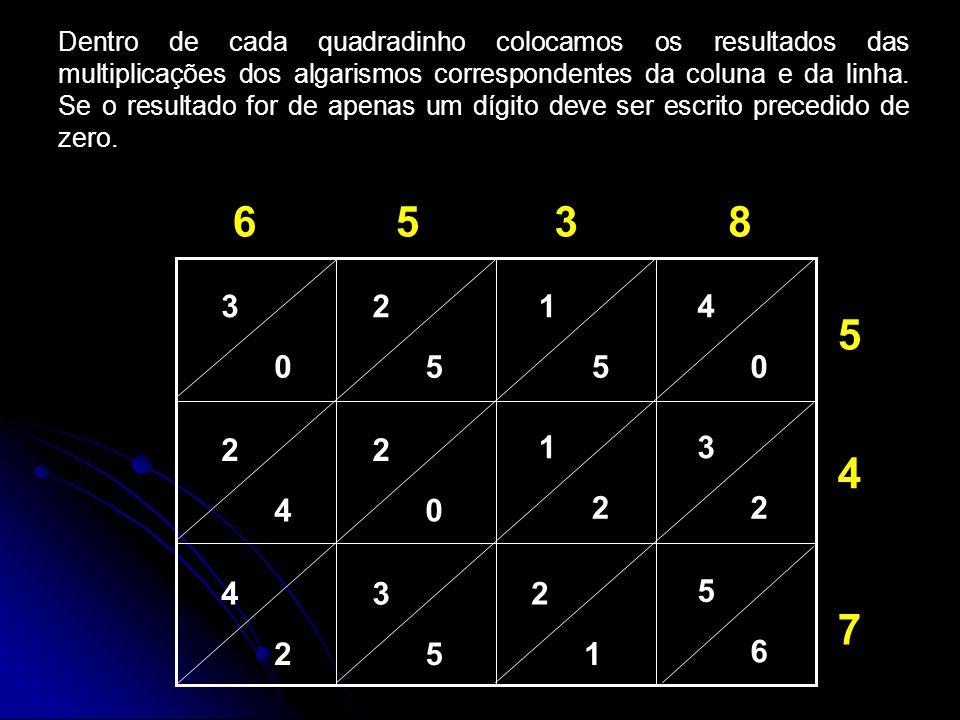 Dentro de cada quadradinho colocamos os resultados das multiplicações dos algarismos correspondentes da coluna e da linha.