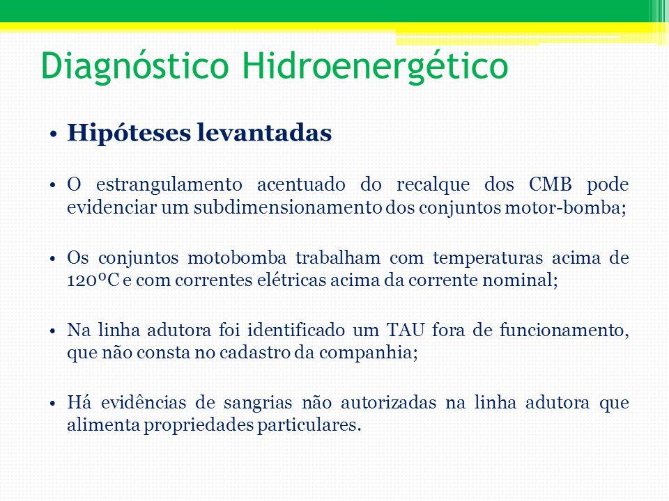 Diagnóstico Hidroenergético Hipóteses levantadas O estrangulamento acentuado do recalque dos CMB pode evidenciar um subdimensionamento dos conjuntos m