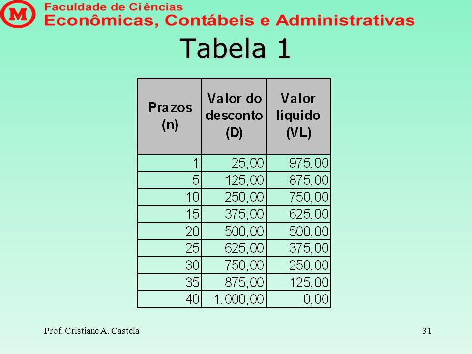 Prof. Cristiane A. Castela32 Calculando a taxa de juros que corresponde ao desconto efetuado