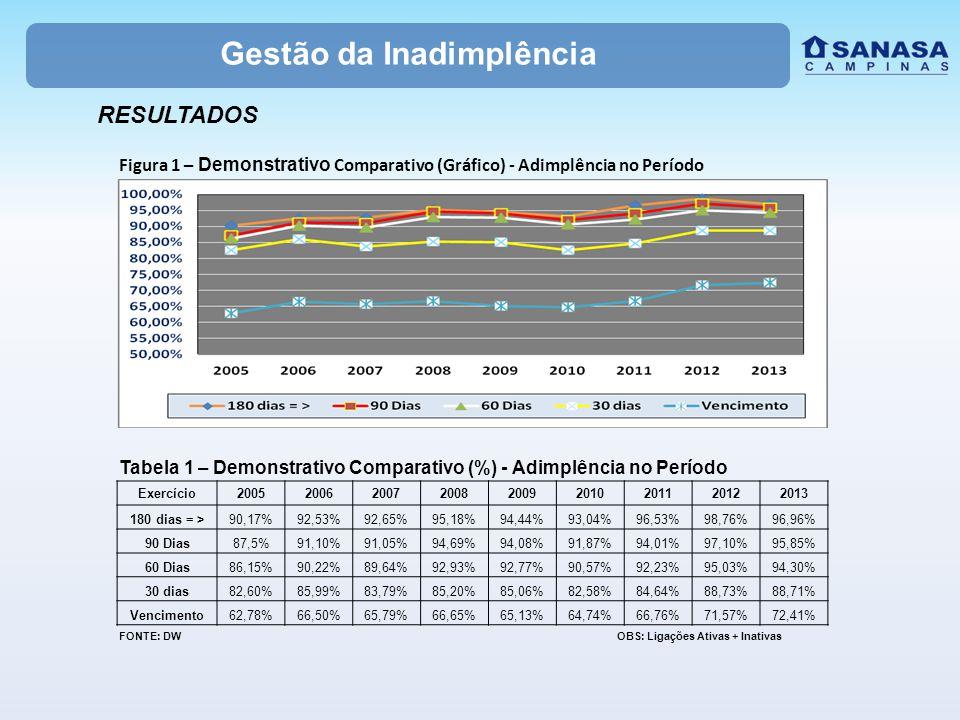 RESULTADOS Gestão da Inadimplência Figura 1 – Demonstrativo Comparativo (Gráfico) - Adimplência no Período Exercício200520062007200820092010201120122013 180 dias = >90,17%92,53%92,65%95,18%94,44%93,04%96,53%98,76%96,96% 90 Dias87,5%91,10%91,05%94,69%94,08%91,87%94,01%97,10%95,85% 60 Dias86,15%90,22%89,64%92,93%92,77%90,57%92,23%95,03%94,30% 30 dias82,60%85,99%83,79%85,20%85,06%82,58%84,64%88,73%88,71% Vencimento62,78%66,50%65,79%66,65%65,13%64,74%66,76%71,57%72,41% Tabela 1 – Demonstrativo Comparativo (%) - Adimplência no Período FONTE: DW OBS: Ligações Ativas + Inativas