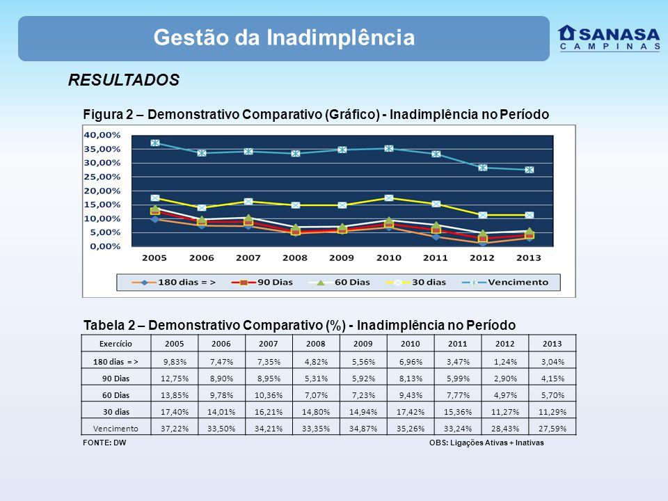 RESULTADOS Gestão da Inadimplência Figura 2 – Demonstrativo Comparativo (Gráfico) - Inadimplência no Período Tabela 2 – Demonstrativo Comparativo (%) - Inadimplência no Período FONTE: DW OBS: Ligações Ativas + Inativas Exercício200520062007200820092010201120122013 180 dias = >9,83%7,47%7,35%4,82%5,56%6,96%3,47%1,24%3,04% 90 Dias12,75%8,90%8,95%5,31%5,92%8,13%5,99%2,90%4,15% 60 Dias13,85%9,78%10,36%7,07%7,23%9,43%7,77%4,97%5,70% 30 dias17,40%14,01%16,21%14,80%14,94%17,42%15,36%11,27%11,29% Vencimento37,22%33,50%34,21%33,35%34,87%35,26%33,24%28,43%27,59%