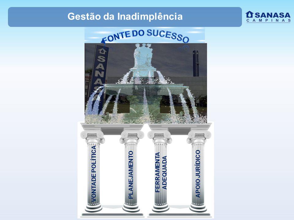 Gestão da Inadimplência VONTADE POLÍTICA PLANEJAMENTO FERRAMENTA ADEQUADA APOIO JURÍDICO