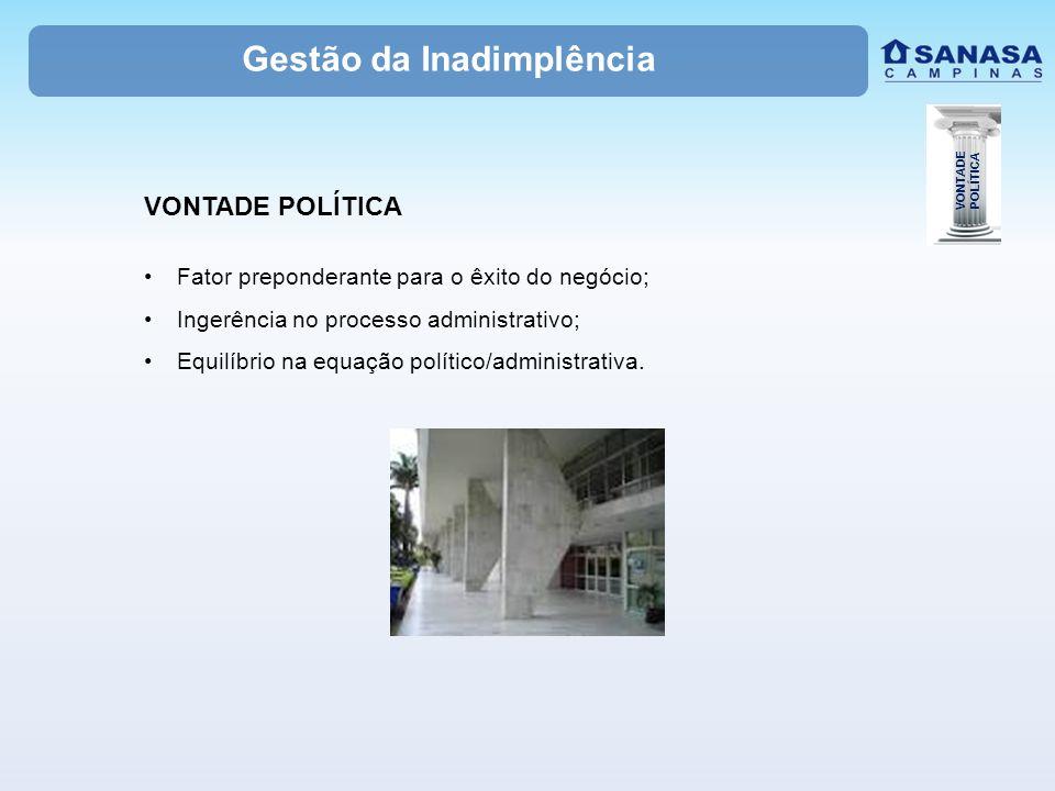 Gestão da Inadimplência VONTADE POLÍTICA Fator preponderante para o êxito do negócio; Ingerência no processo administrativo; Equilíbrio na equação político/administrativa.