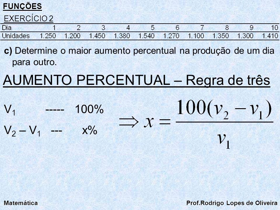 FUNÇÕES Matemática Prof.Rodrigo Lopes de Oliveira EXERCÍCIO 2 AUMENTO PERCENTUAL – Regra de três V 1 ----- 100% V 2 – V 1 --- x% c) Determine o maior