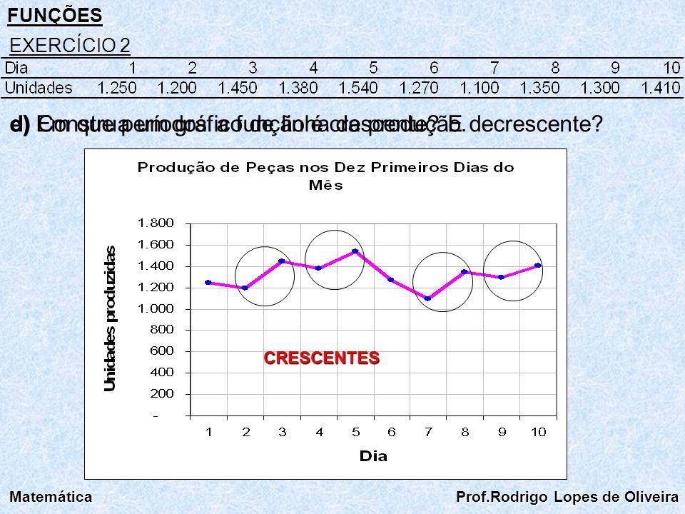 FUNÇÕES Matemática Prof.Rodrigo Lopes de Oliveira EXERCÍCIO 2 d) Construa um gráfico de linha da produção.e) Em que períodos a função é crescente? E d