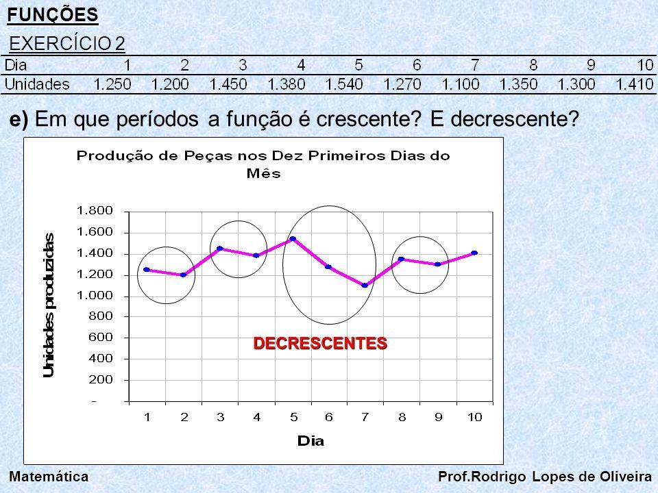 FUNÇÕES Matemática Prof.Rodrigo Lopes de Oliveira EXERCÍCIO 2 e) Em que períodos a função é crescente? E decrescente? DECRESCENTES