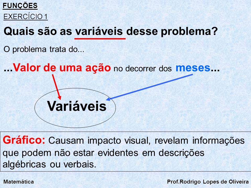 FUNÇÕES Matemática Prof.Rodrigo Lopes de Oliveira EXERCÍCIO 1 O problema trata do......Valor de uma ação no decorrer dos meses... Variáveis Gráfico: C