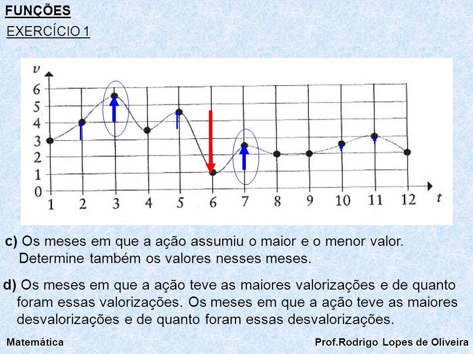 FUNÇÕES Matemática Prof.Rodrigo Lopes de Oliveira EXERCÍCIO 1 c) Os meses em que a ação assumiu o maior e o menor valor. Determine também os valores n